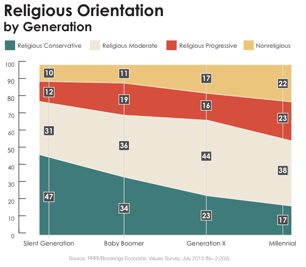 the decline of religious and moral standards in america