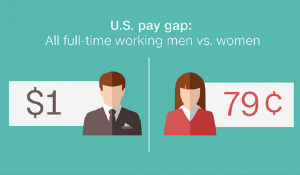 gender pay gap on wages